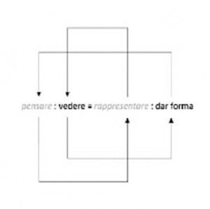 pensare:vedere:rappresentare :dar forma