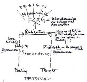 Kahn diagramma design